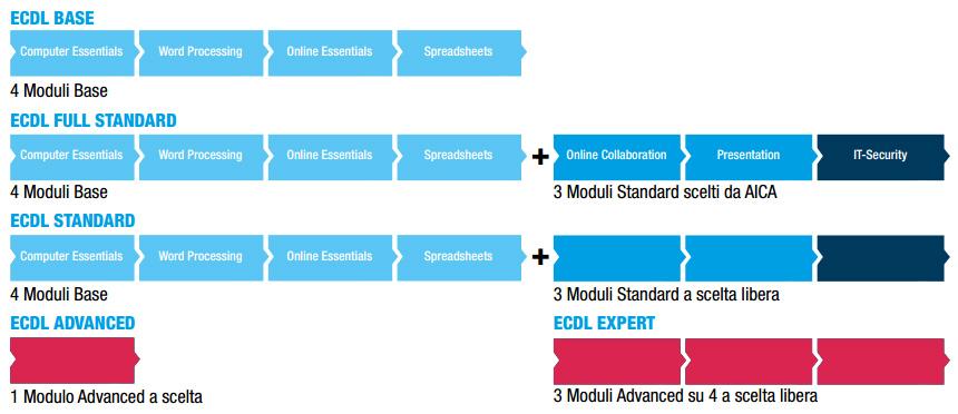 IIS-E.Vanoni-MB_certificazioni-ecdl
